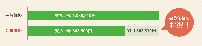 643,500プランの会員価格メリット