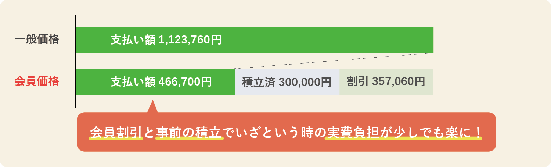 764,500プランの会員が満期の場合の価格メリット