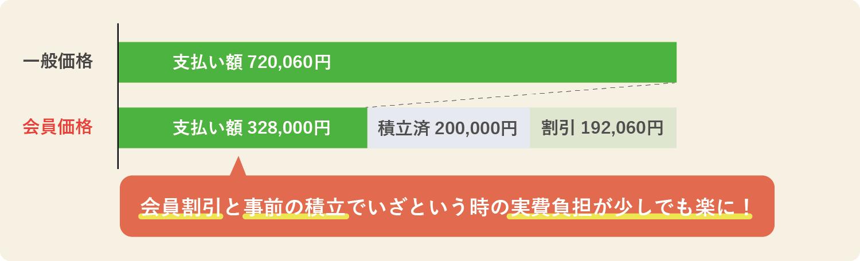 528,000プランの会員が満期の場合の価格メリット